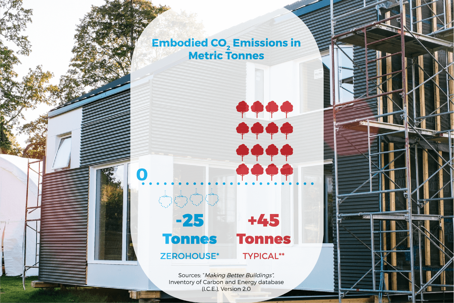 Carbon emission results for residential building