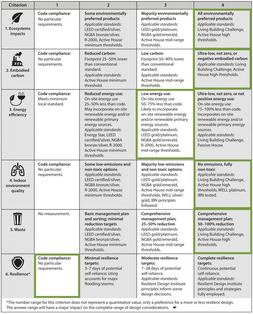 Sustainable criteria matrix for small house