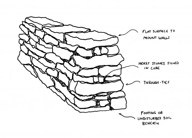 Dry stone foundation system