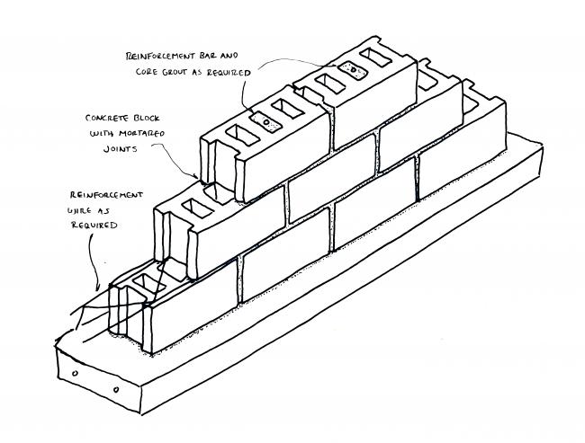 concrete block foundation system