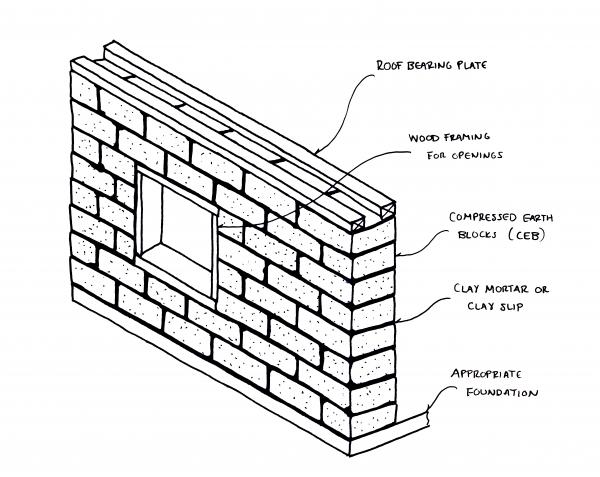 CEB wall diagram