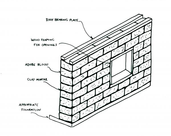 adobe wall diagram