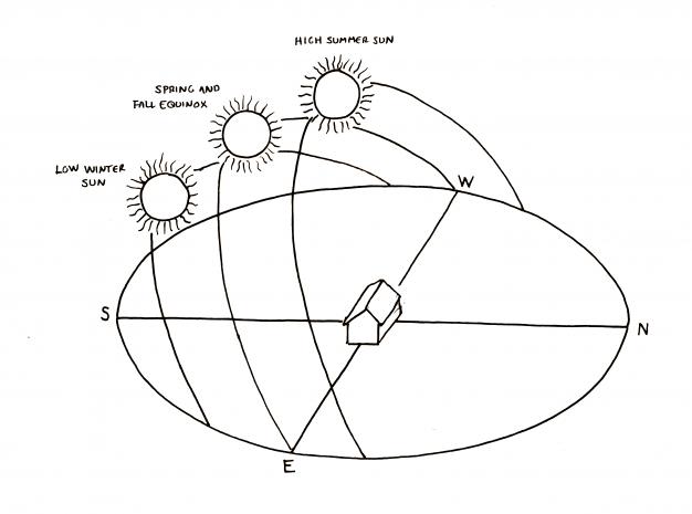 passive solar diagram