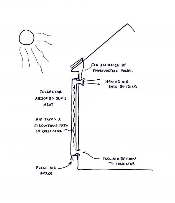 solar air collector diagram