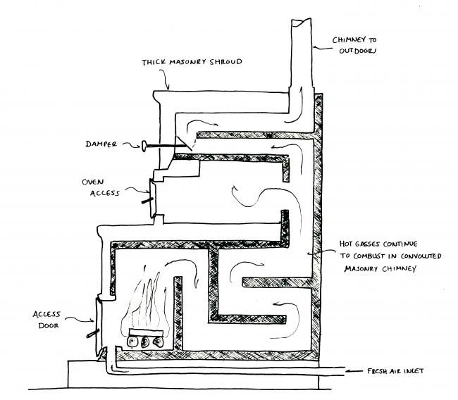 masonry heater diagram