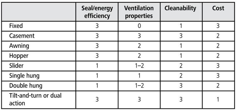 Window operational style ratings