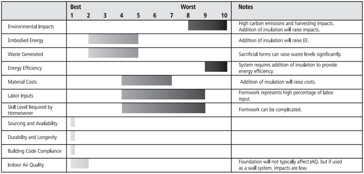concrete perimeter beam ratings chart