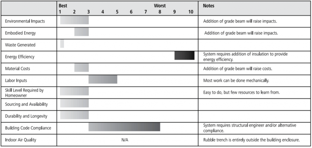 rubble trench foundation rating chart