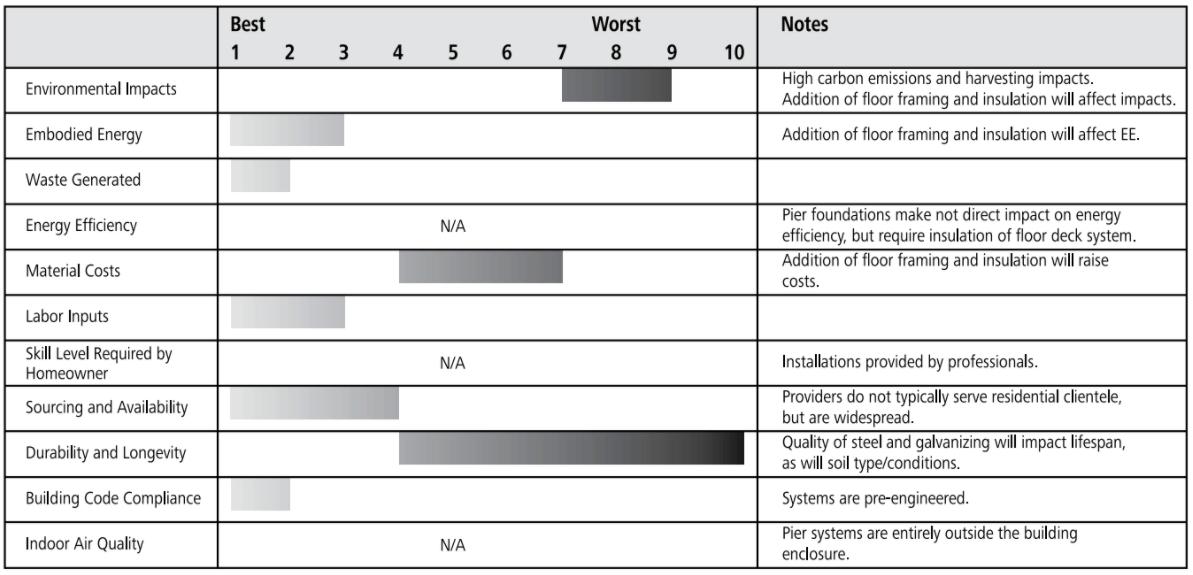 screw pier ratings chart