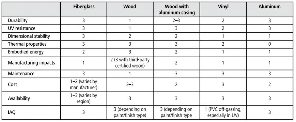 window frame material ratings