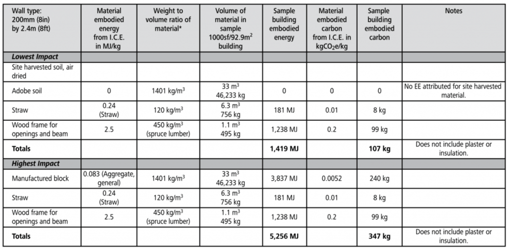 adobe walls embodied energy chart