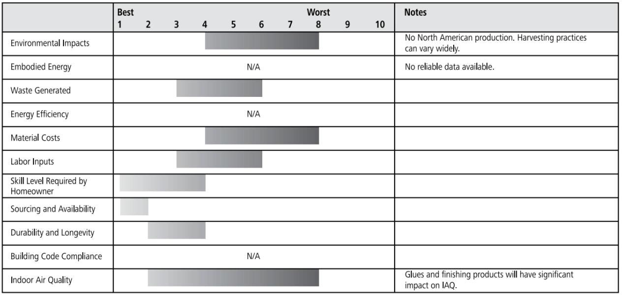 bamboo floor ratings chart
