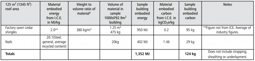 cedar shingle embodied energy chart