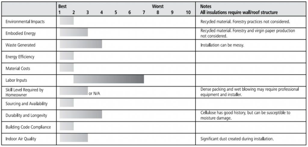 cellulose ratings chart