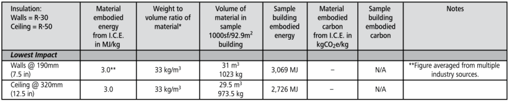 cementitious foam embodied carbon chart