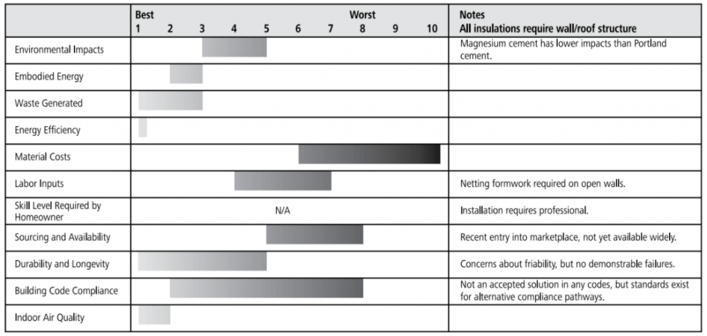 cementitious foam rating chart