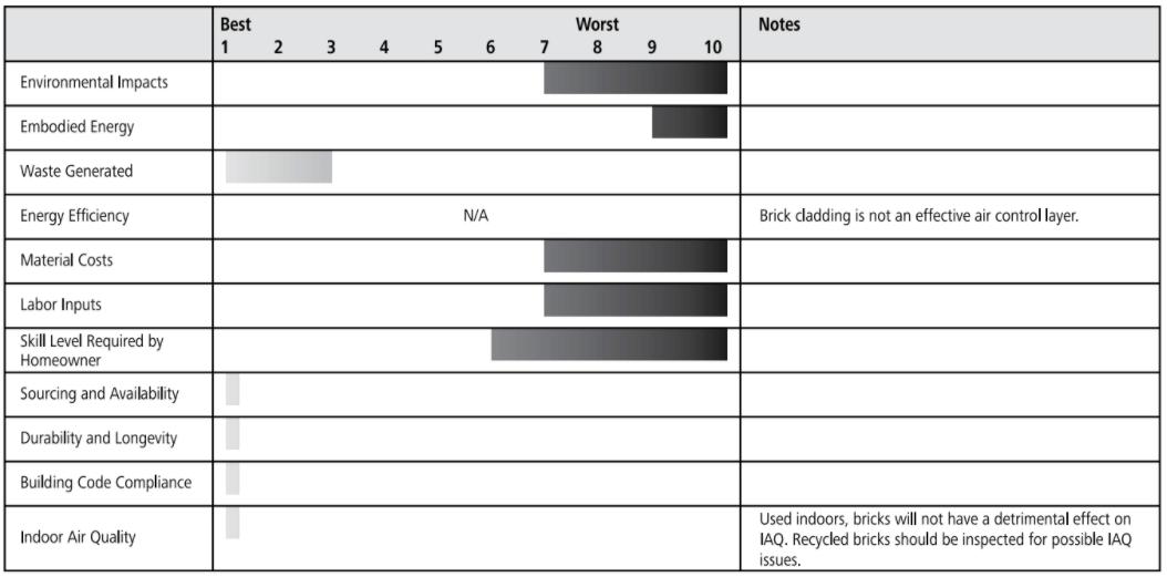 clay brick sheathing ratings chart