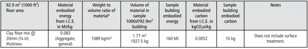 earthen floor embodied energy chart