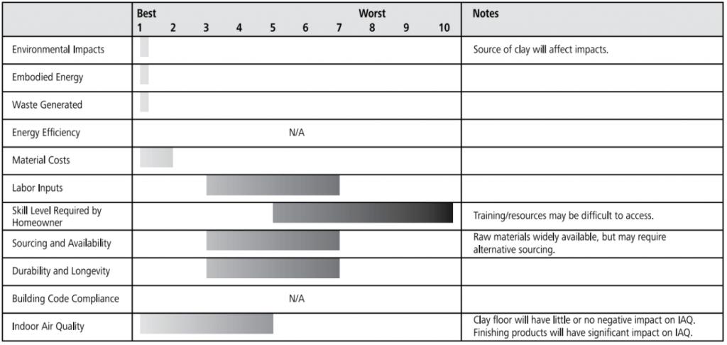 earthen floor ratings chart
