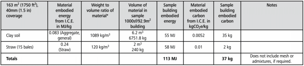 clay plaster embodied energy chart