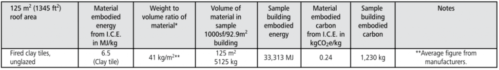 clay tile embodied energy chart