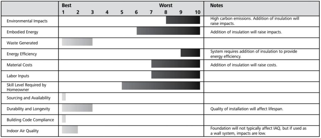 cmu foundation ratings chart