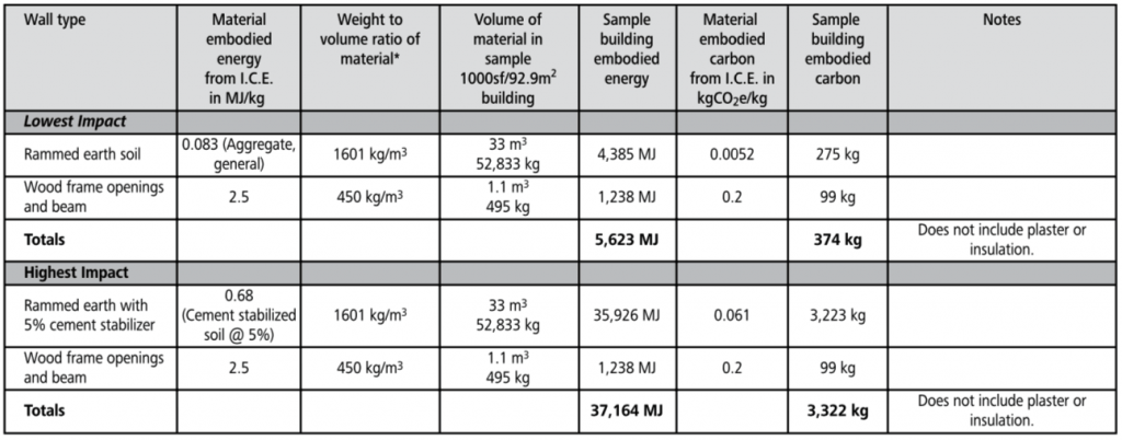 compressed earth block embodied energy chart