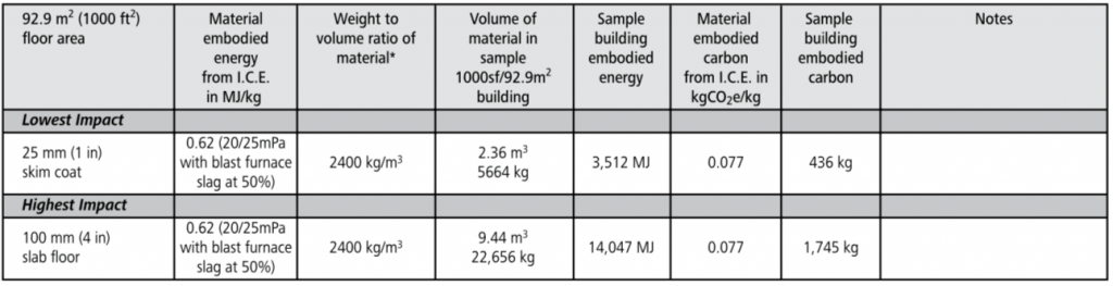 concrete floor embodied energy chart