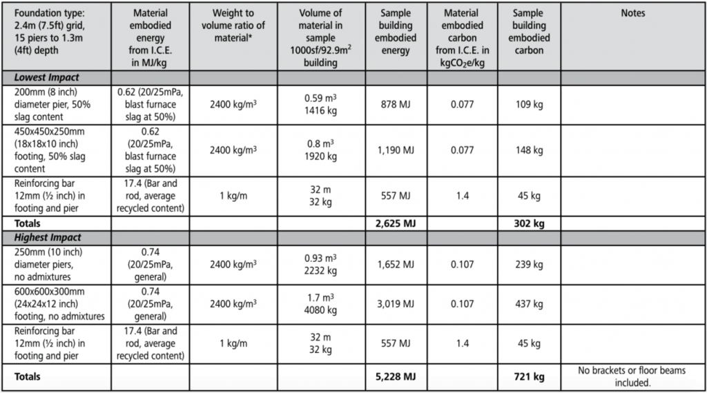 concrete pier embodied energy chart