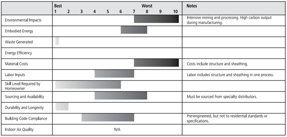 conical grain bin roof ratings chart