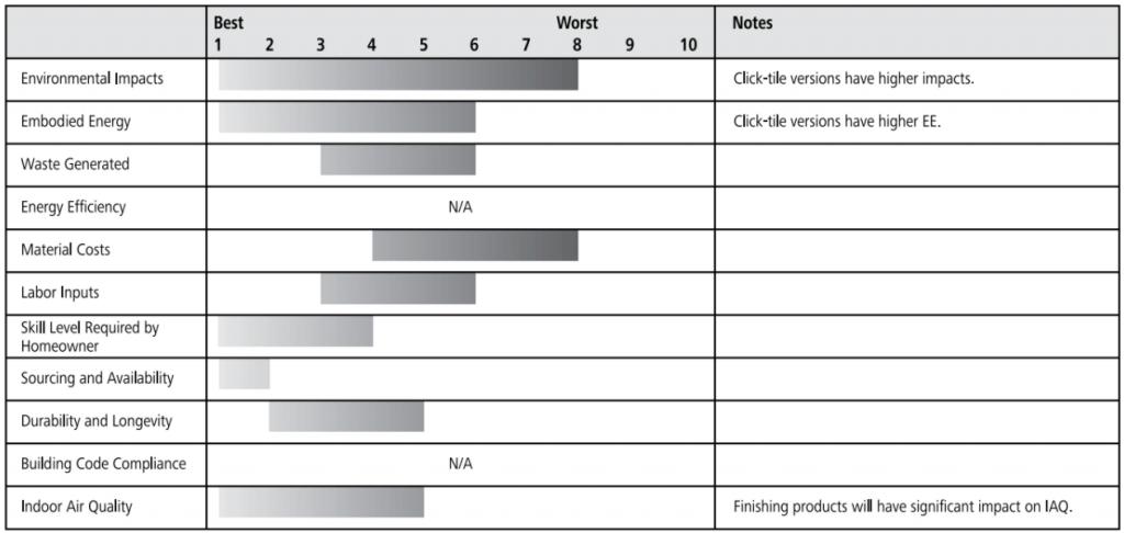 cork floor ratings chart