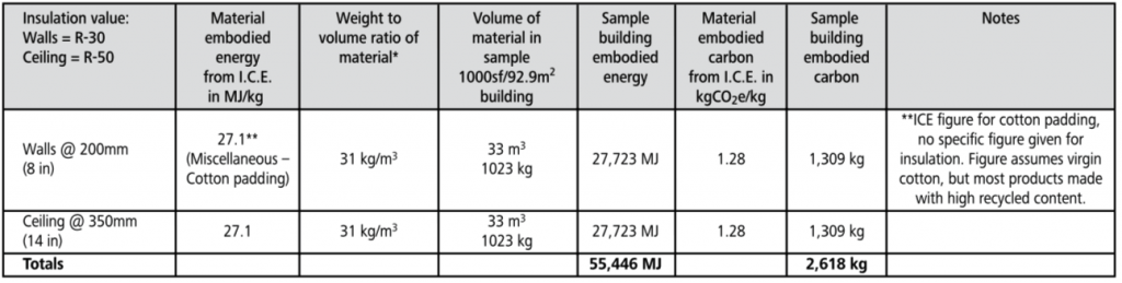 cotton batt embodied energy chart