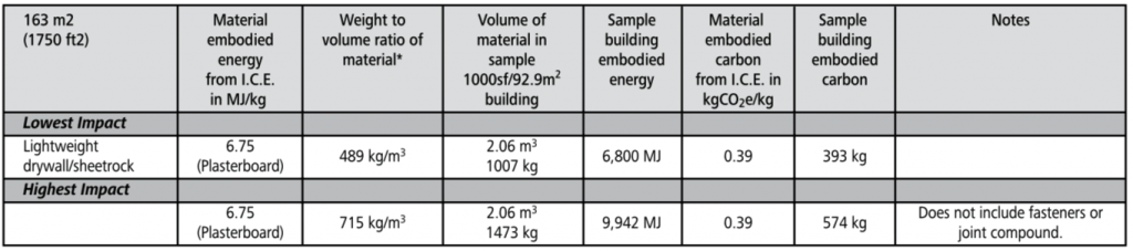 drywall embodied energy chart