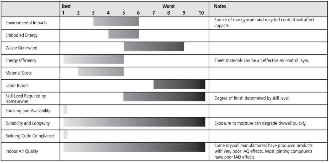 drywall sheathing ratings chart