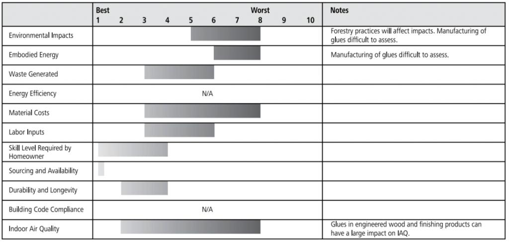 engineered wood ratings chart