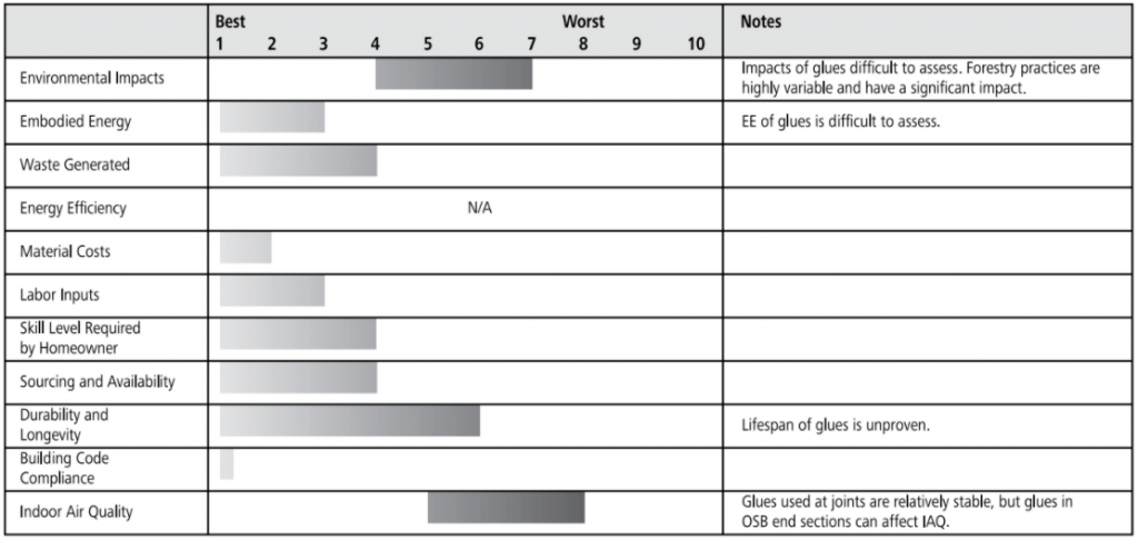 finger jointed wooden truss ratings chart