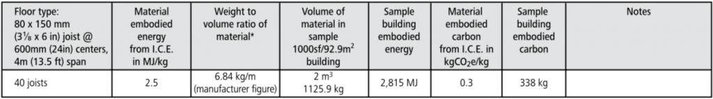 glulam floor embodied energy