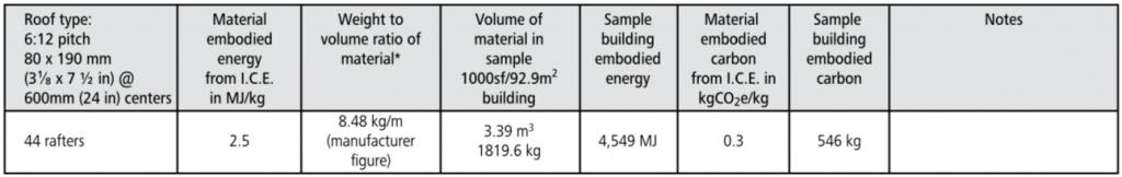 glulam roof embodied energy