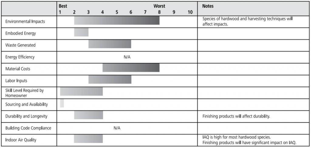 hardwood floor ratings chart
