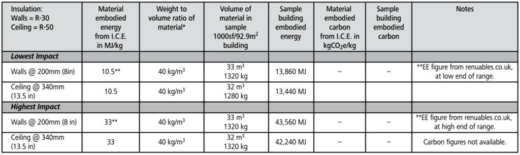 hemp batt embodied energy chart