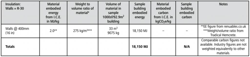 hempcrete embodied energy chart
