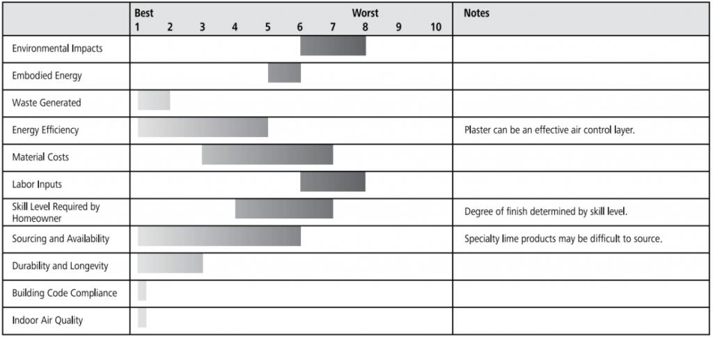 lime plaster ratings chart