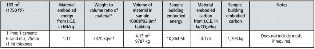 lime plaster embodied energy chart