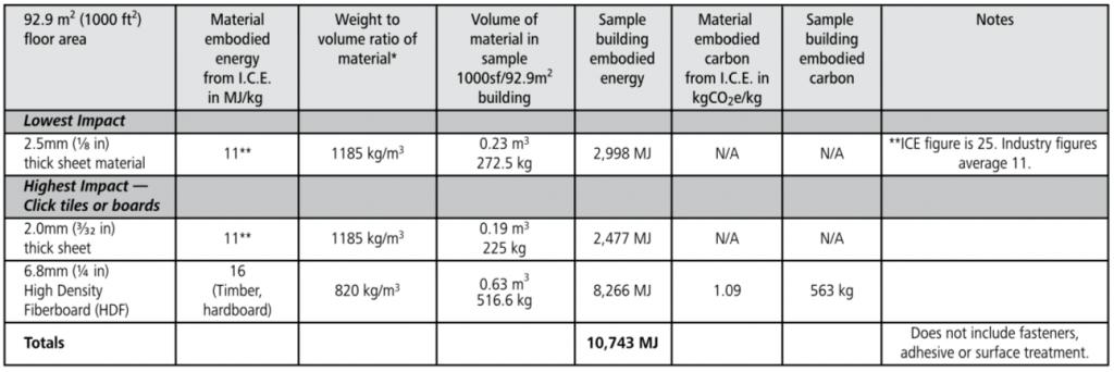 linoleum floor embodied energy chart