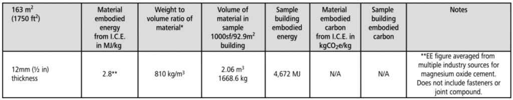 magnesium oxide board embodied energy chart