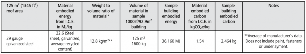 metal roofing embodied energy chart