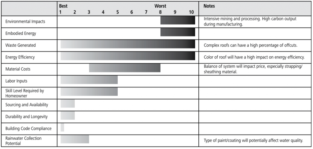 metal roof ratings chart