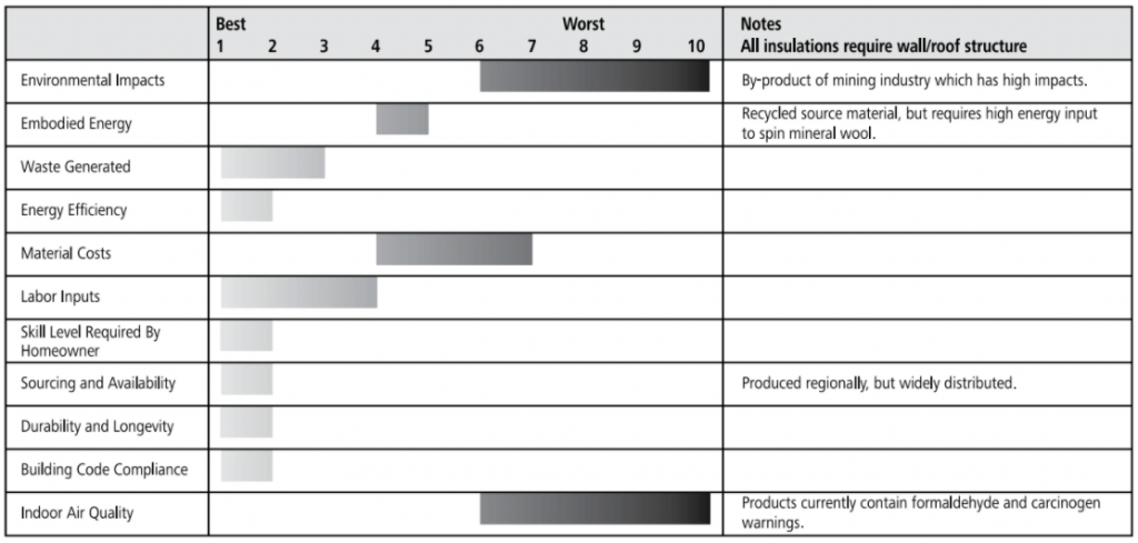 mineral wool rating chart
