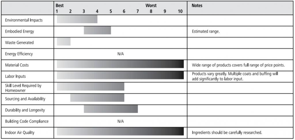 natural oils and waxes ratings chart