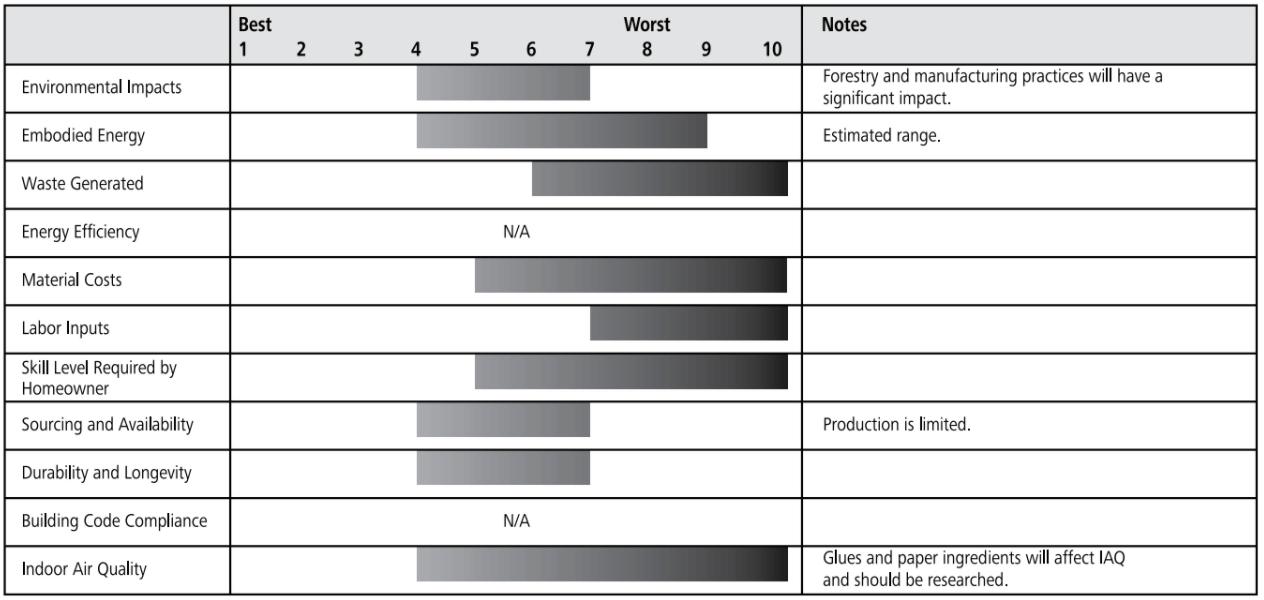 natural wallpaper ratings chart